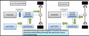Regenerative Braking Block Diagram