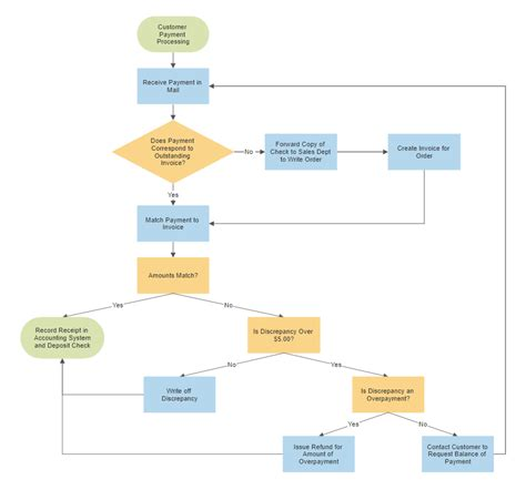 internal audit control flowchart software  smartdraw