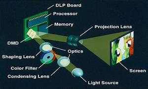 Beamer Test Chip : dlp projektoren so funktioniert die technologie pc magazin ~ Frokenaadalensverden.com Haus und Dekorationen