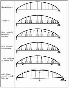 Tied-arch Bridges