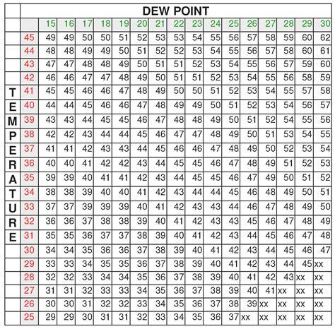 dew point graph
