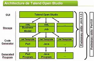 Architecture Of Tos  Page 1     Data Integration