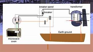 Earthing  U0026 Ground Explained  U2013 Also Chassis Ground  Signal