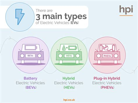 Types Of Electric Cars & Vehicles, Battery, Hybrids & Plug