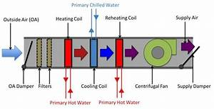 Air Handling Unit  Air Handling Unit How Does It Work