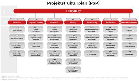 projektplan  behaeltst du die uebersicht im projektmanagement