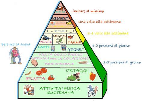 gruppi alimentari cosa sono ed  cosa servono