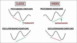 MACD Hidden Divergence Trading Strategy - Trading Setups ...