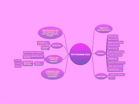 conceptdraw psychoanalysis mind map biggerplate