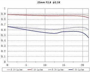 Venus Optics Laowa 25mm F  2 8 2 5