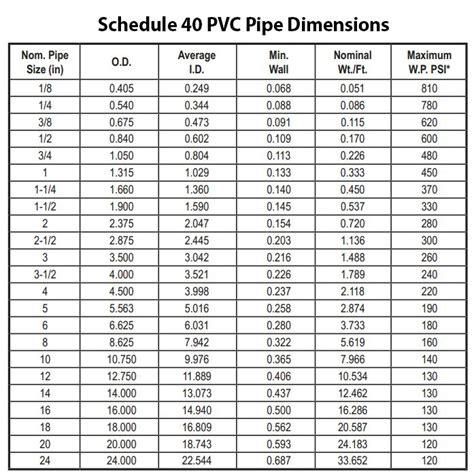 schedule  pvc pipe dimensions  designing