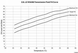 What U0026 39 S The Proper Fill Level For The Transmission Oil On A