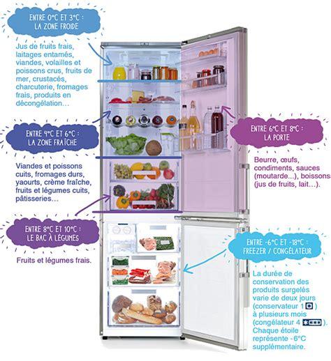 comment ranger la cuisine comment ranger vos aliments