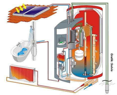 Waermepumpe Und Solarthermie Kombinieren luftw 228 rmepumpe mit solarthermie
