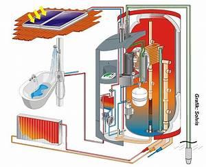 Kosten Luft Wasser Wärmepumpe : w rmepumpe in kombination mit solarthermie ~ Lizthompson.info Haus und Dekorationen