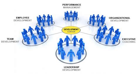 talentmanagement people organizational development