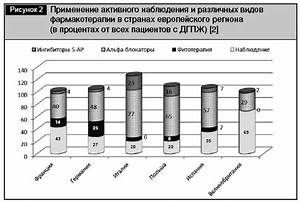 Лечение простатита в челябинске цена