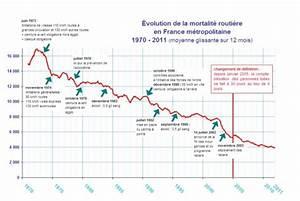 Mortalité Routière 2017 : 1972 2012 les fran ais et la s curit routi re 40 ann es de route commune publications ~ Maxctalentgroup.com Avis de Voitures