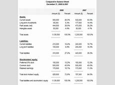 Comparative Financial Statements Template Best Template