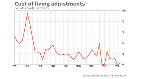Here's Your Meager Social Security Costofliving