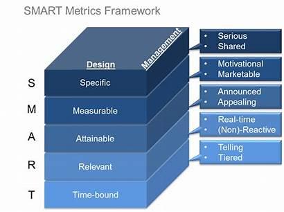 Smart Management Metrics Framework Strategy Acronym Aspects