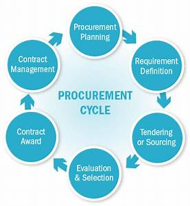 Beginner U2019s Guide To The Procurement Cycle From Public