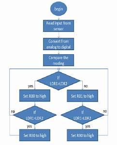 Flowchart Of Pic16f877a Program