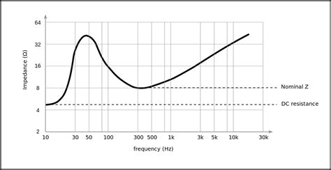 Electrical Characteristics Dynamic Loudspeakers Wikipedia