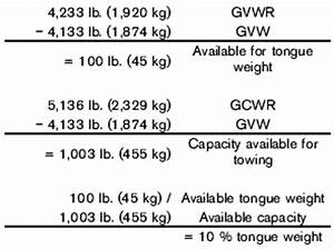 Gvwr Towing Capacity Chart Towing A Trailer Technical And Consumer Information