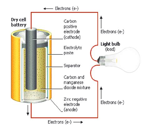 Battery Cell Diagram by Graphite Rod From The Cell Battery