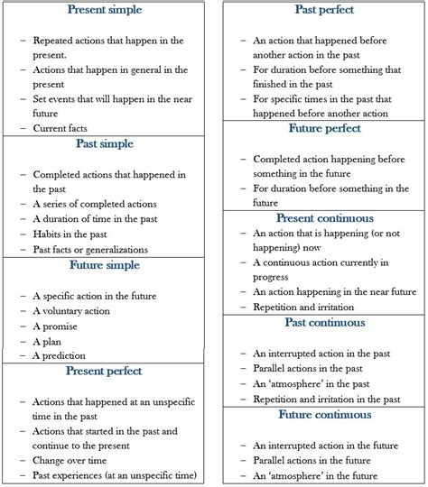 Guide To Tense Usage In English  Learn English,verbs,tenses,grammar,english