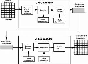 Block Diagram Of Sequential Jpeg Encoder And Decoder  Jpeg