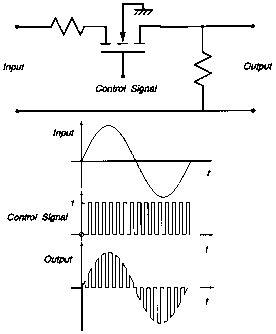 Pulse Amplitude Modulation Circuit Diagram Design