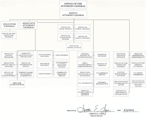 organizational chart doj department  justice