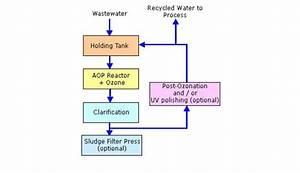 Car Wash Effluent Treatment - Sewage Treatment