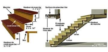 astuces sur les normes de la conception escalier