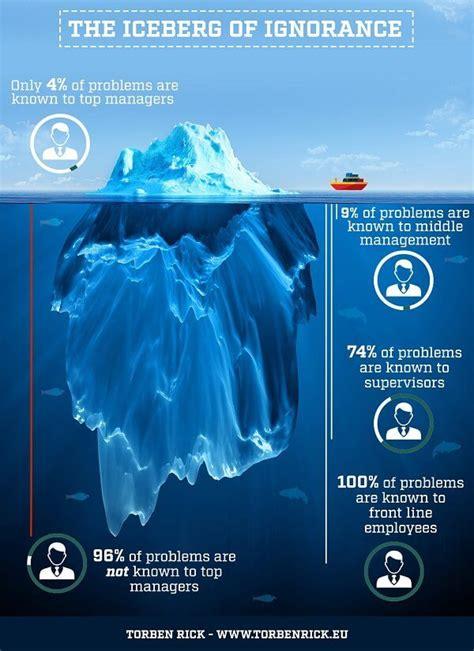 organizations rise  fall   leadership iceberg