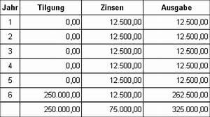 Leasing Berechnen Bwl : finanzierung f lligkeitsdarlehen ~ Themetempest.com Abrechnung