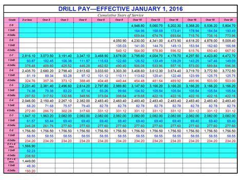 military pay chart army pay sheet  printable calendar templates