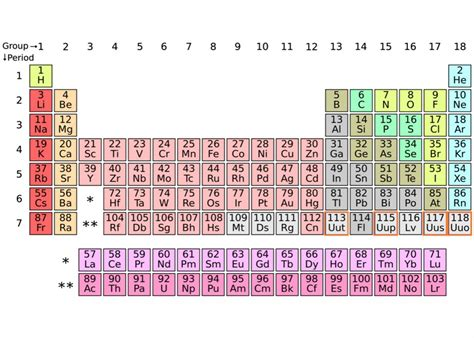 Four Elements Will Be Added To The Periodic Table. Here's