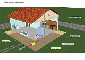 Assainissement Fosse Septique : fosse septique toutes eaux fonctionnement conseil ~ Farleysfitness.com Idées de Décoration