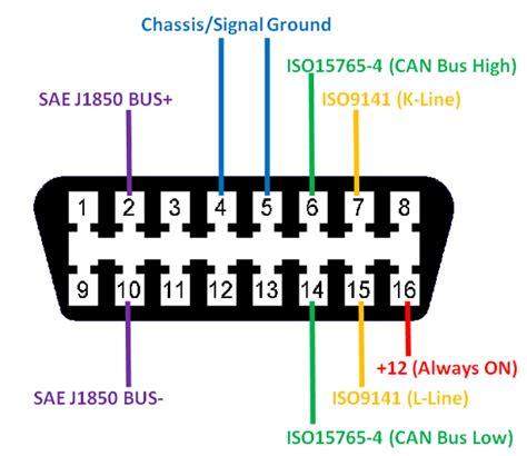 obd2 connector pinout details datasheet