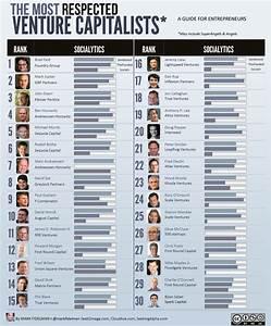 The Venture Capitalism List: Top 30 Angel Venture ...