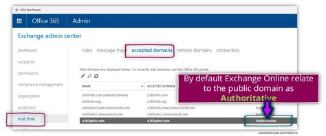 Office 365 Domain by Configuring Catch All Mailbox In Office 365 Part 1 2