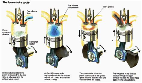What Is A Four Stroke Engine?