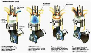What Is A Four Stroke Engine