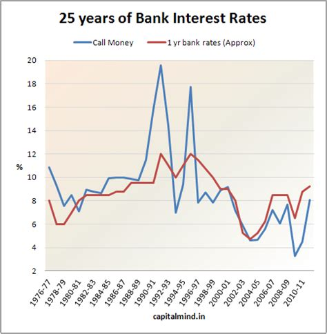 ubank 5 year fixed rate chart of the day bank fd rates from 1976 capitalmind