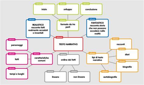 schema testo narrativo tipi di testo mappe maestra mihaela