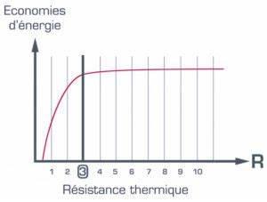 Resistance Thermique Isolant : r sistance thermique quel le meilleur isolant ~ Melissatoandfro.com Idées de Décoration