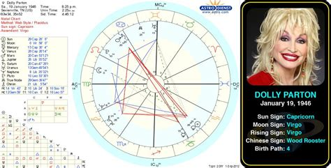 claudia schiffer astrology dolly parton famous birth charts pinterest dolly